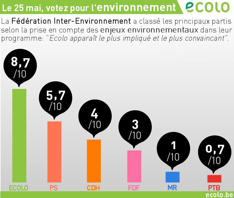 Environnement Ecolo